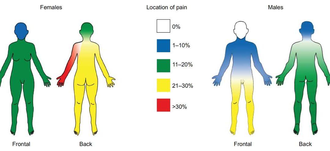 La gestione del dolore nei pazienti con malattia di Parkinson: sfide e soluzioni
